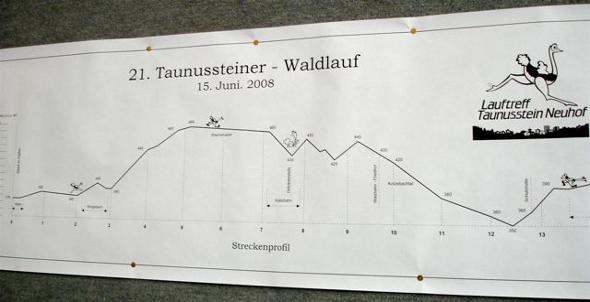 Taunusstein-Profil
