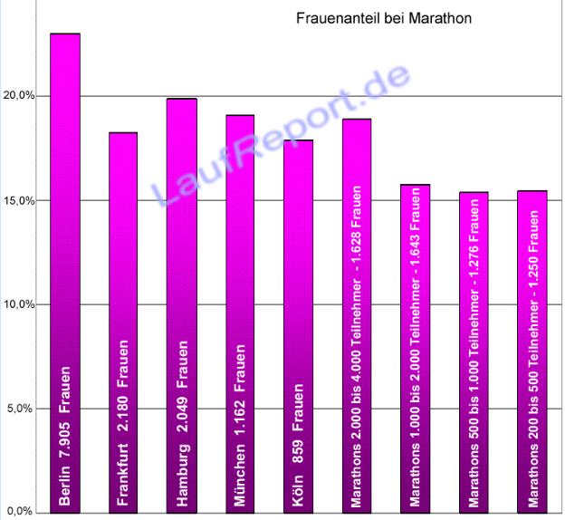 Eine von unzähligen Statistiken von Laufreport.de zum Laufjahr 2012